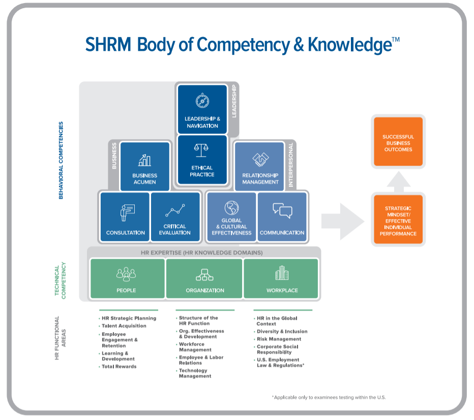 hr Training providers - SHRM Body of Competency & Knowledge