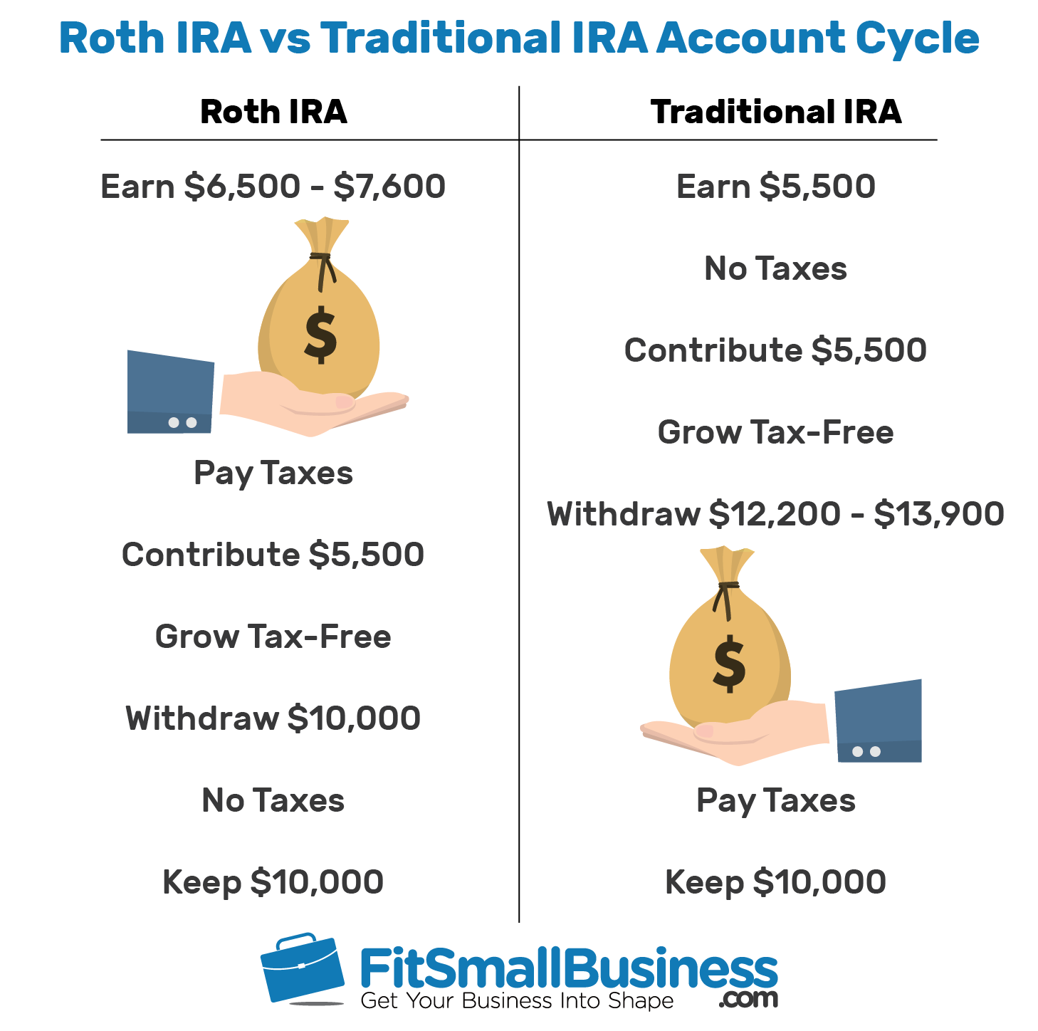 Can i trade options in roth ira