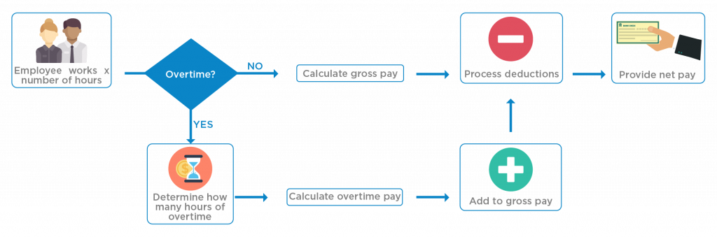 Payroll Processing: What Happens During the Payroll Process