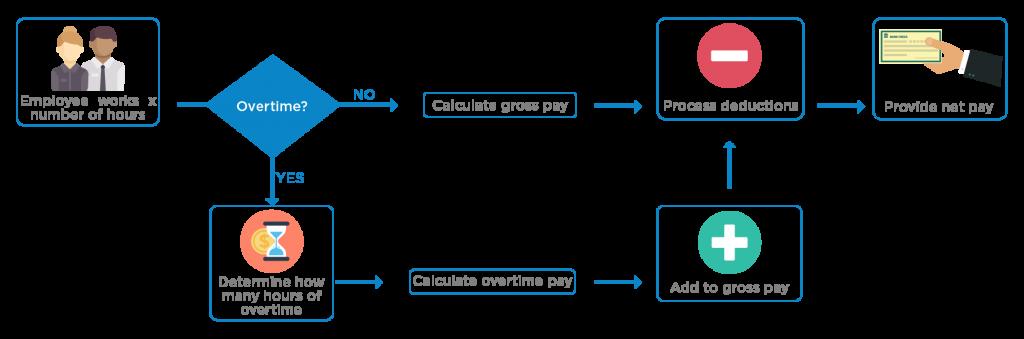 payroll processing process flow