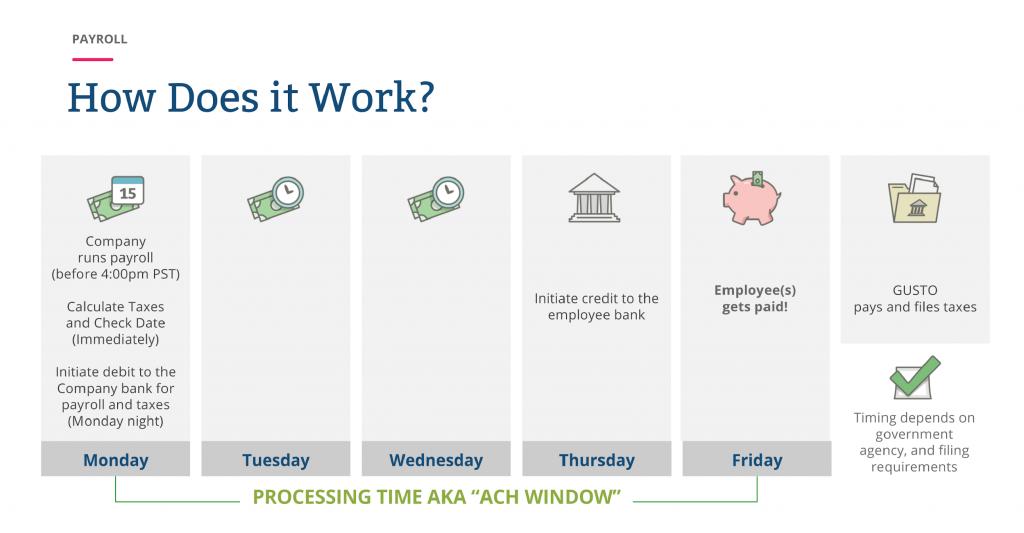 payroll processing Gusto ACH window