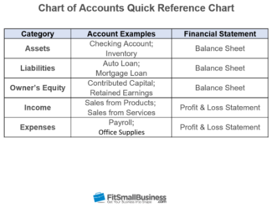 How to Set Up the Chart of Accounts in QuickBooks Online