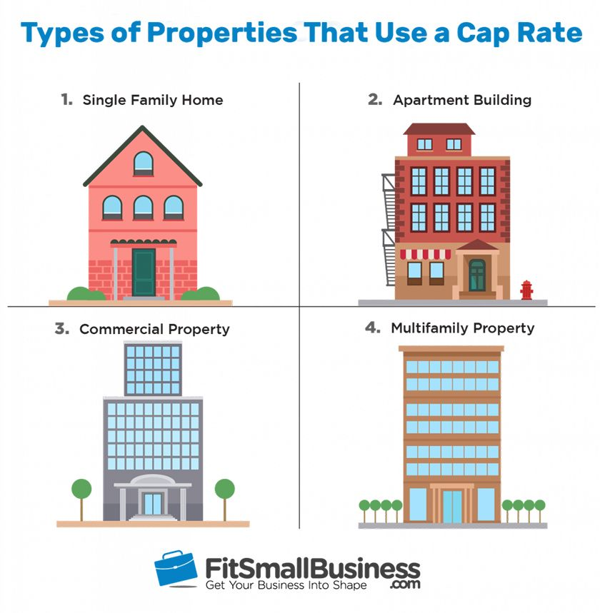 Types of properties that use a cap rate
