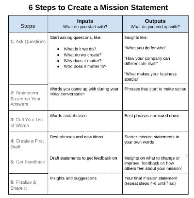 Steps to Create a Mission Statement