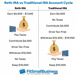 Trading options in a roth ira