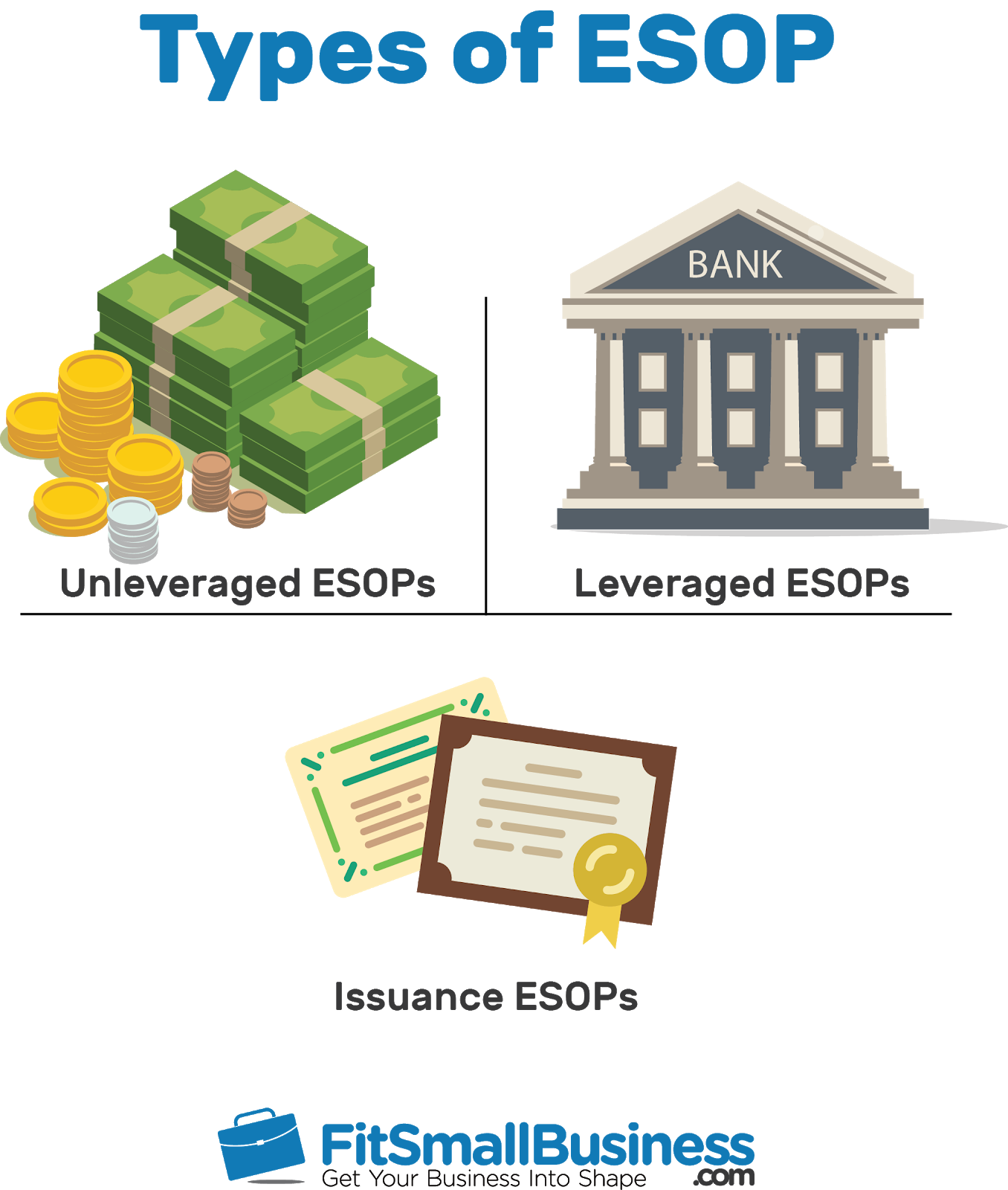 Employee Stock Ownership Plan: How ESOPs Work & Who They're