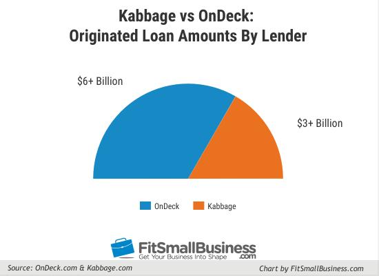 kabbage vs ondeck originated loan amounts by lender