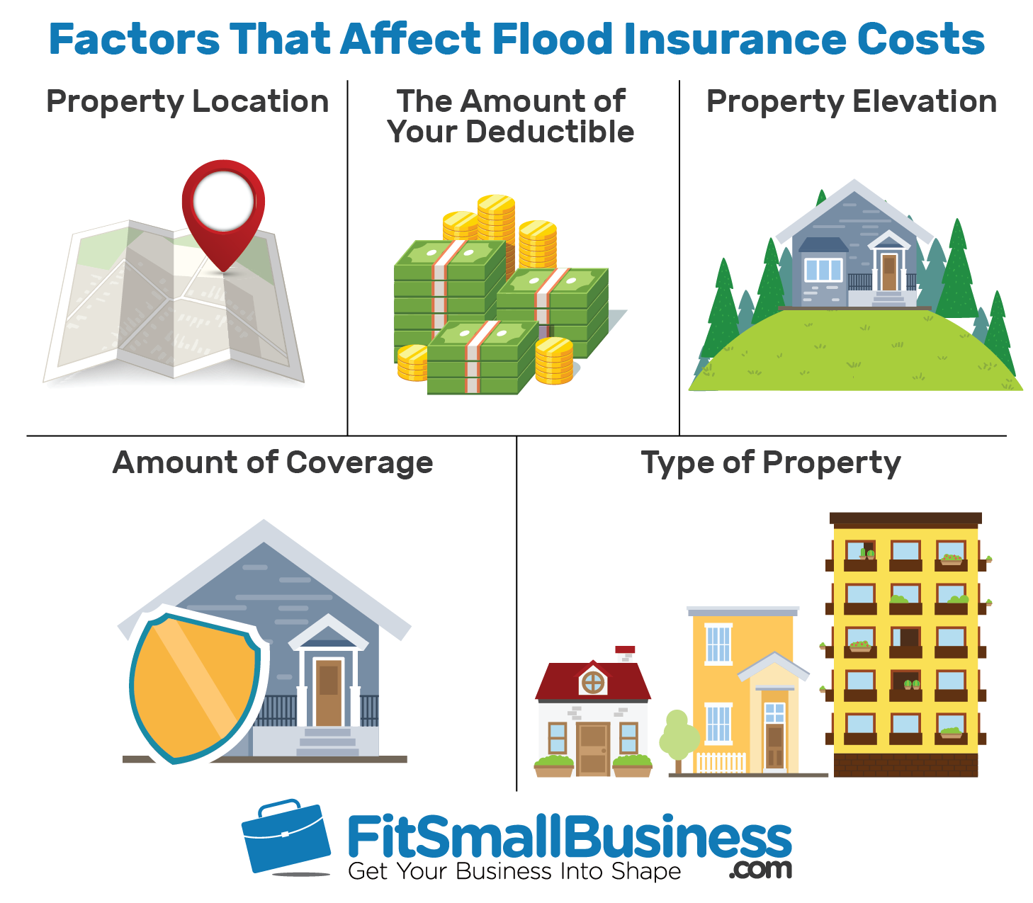 factors that affect flood insurance costs - do i need flood insurance