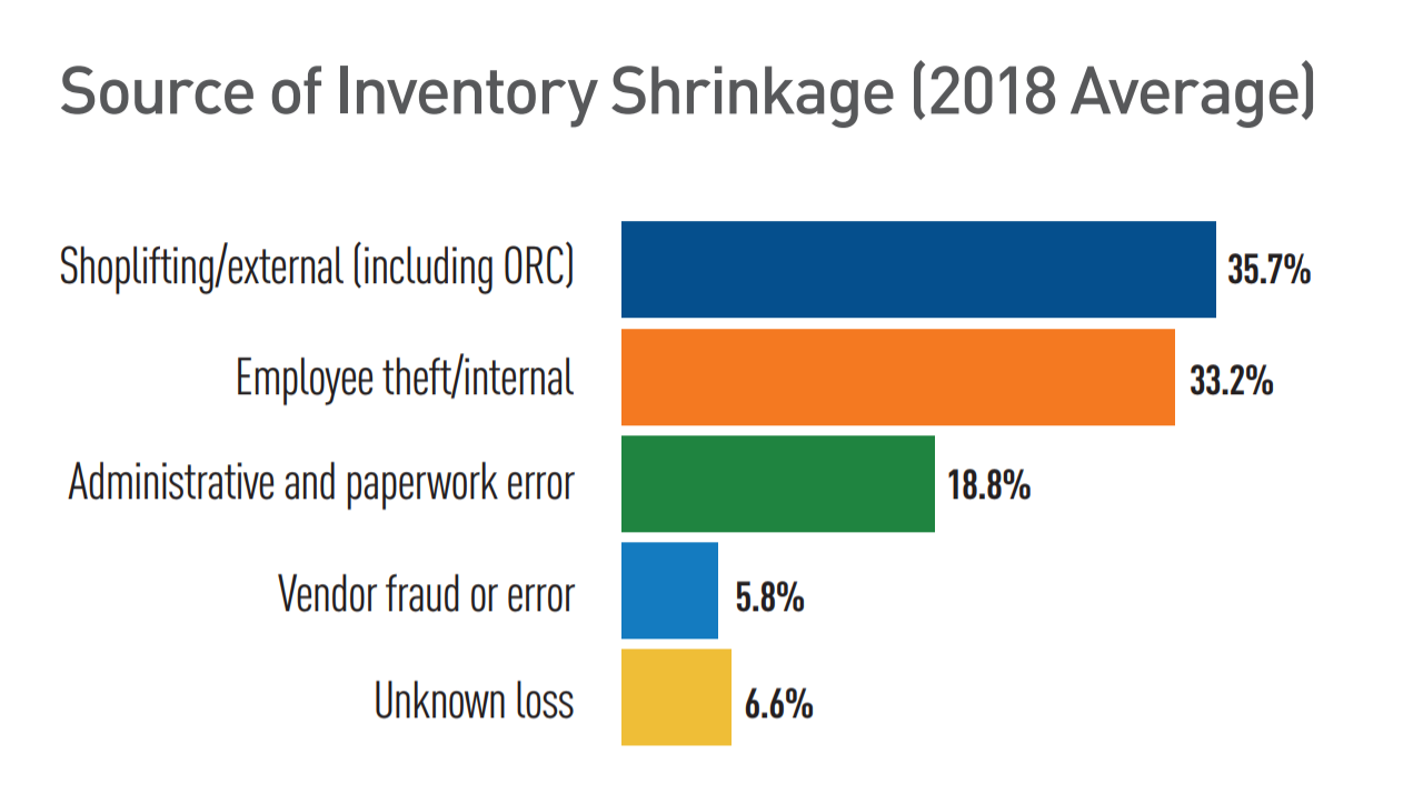 Inventory Shrinkage: Definition, Causes & How to Prevent It