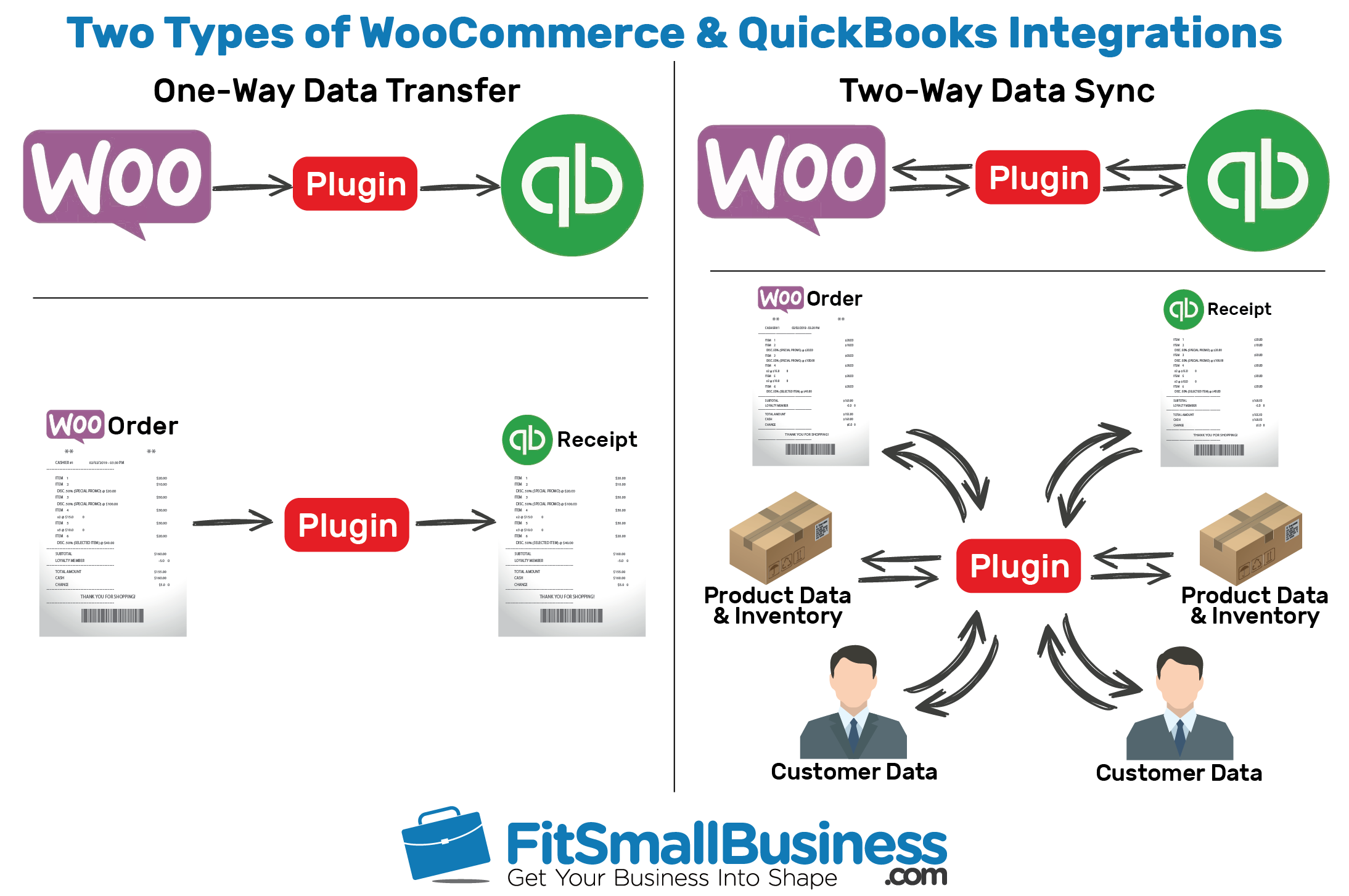 WooCommerce QuickBooks integrations -- your options