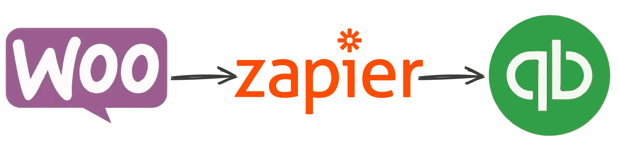 WooCommerce QuickBooks integration with Zapier