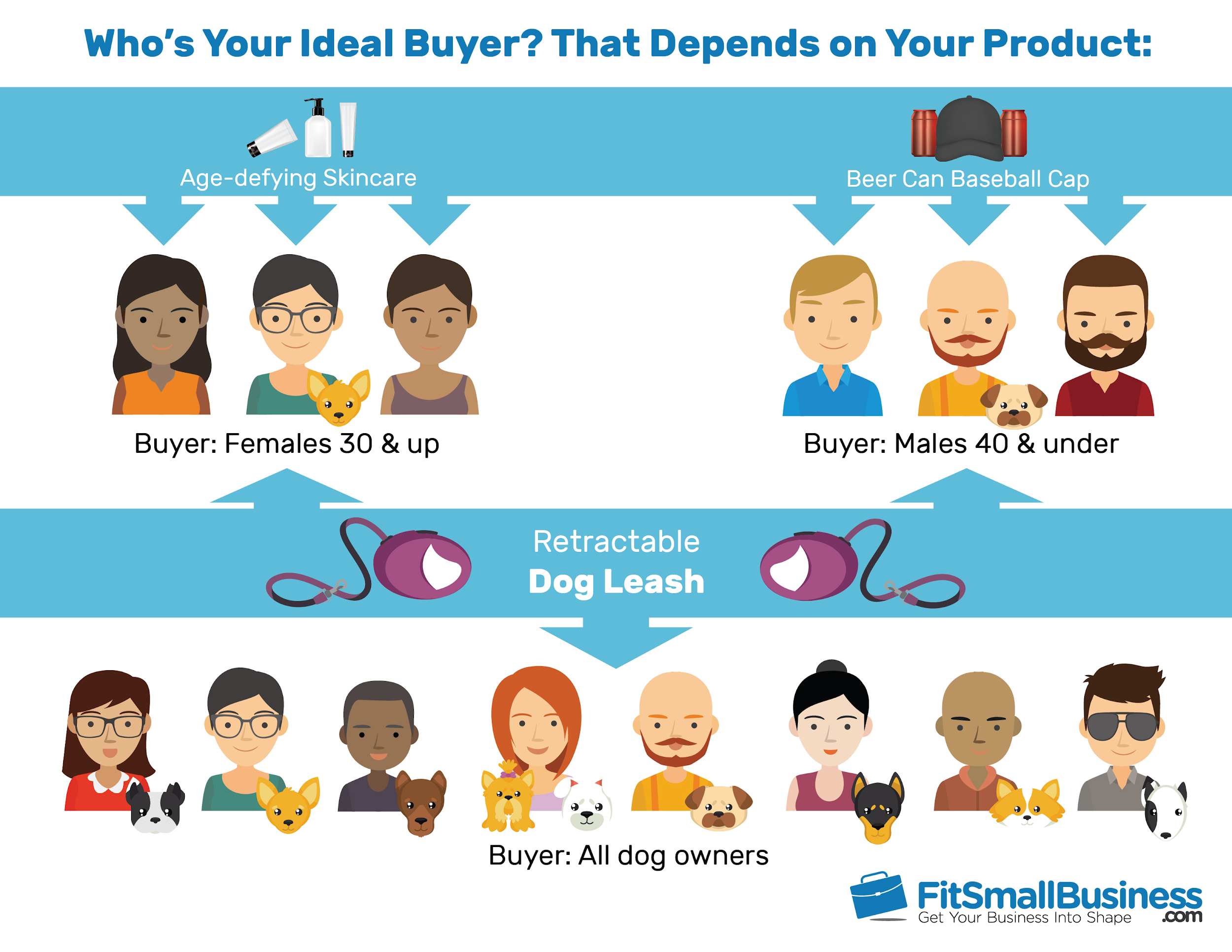 How to market a product -- identify your product's unique buyer