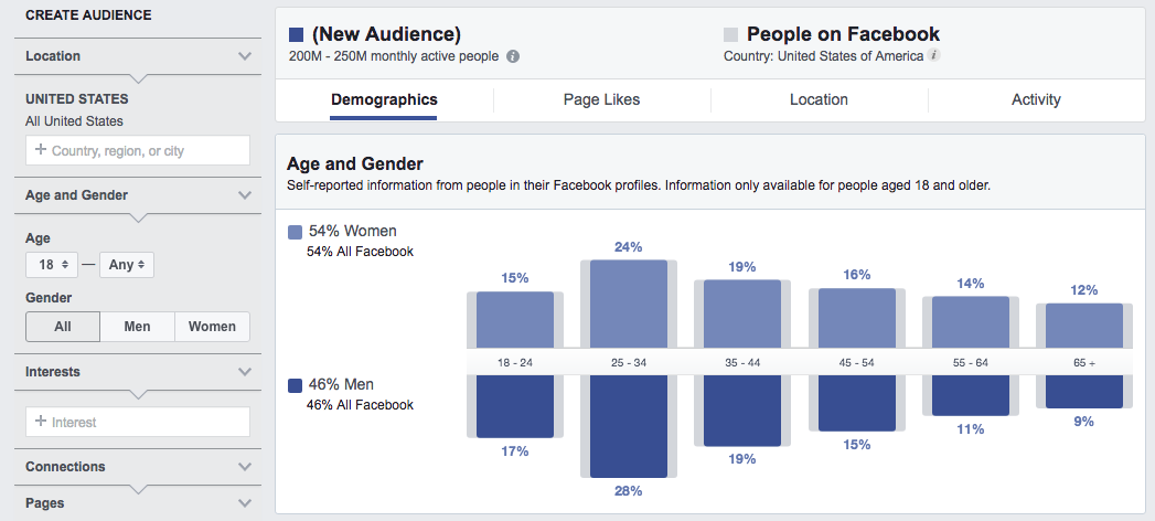 Facebook Audience Insights - facebook tools