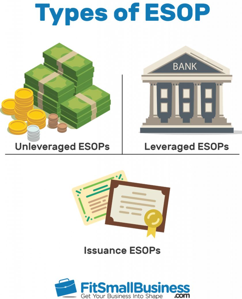 Types of ESOP