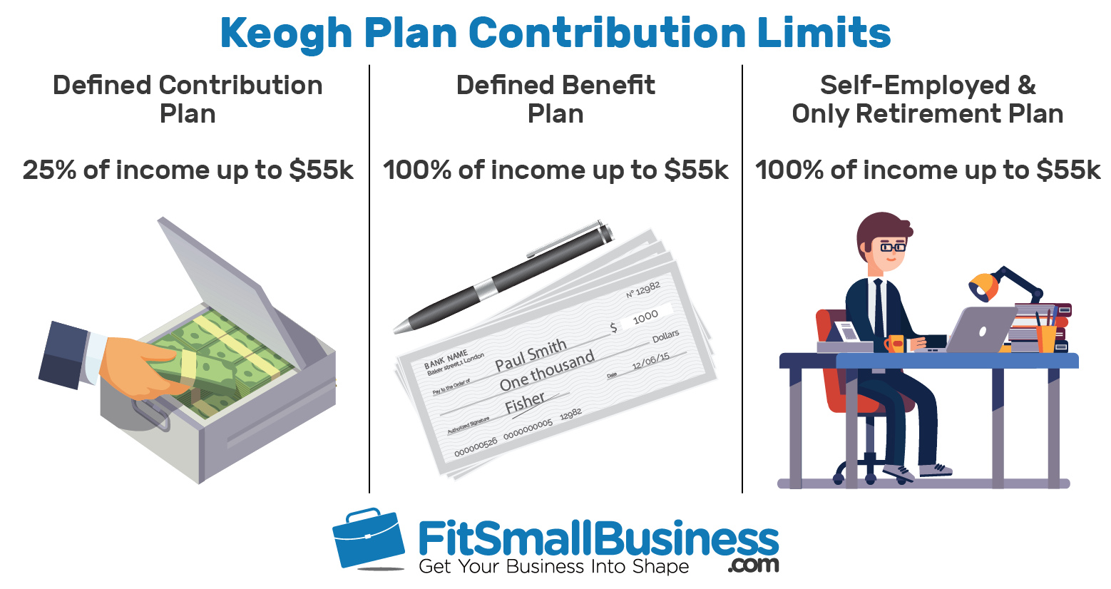 keogh plan: contribution limits, rules & deadlines