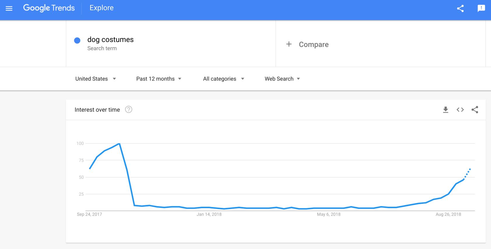 Google Trends - niche market