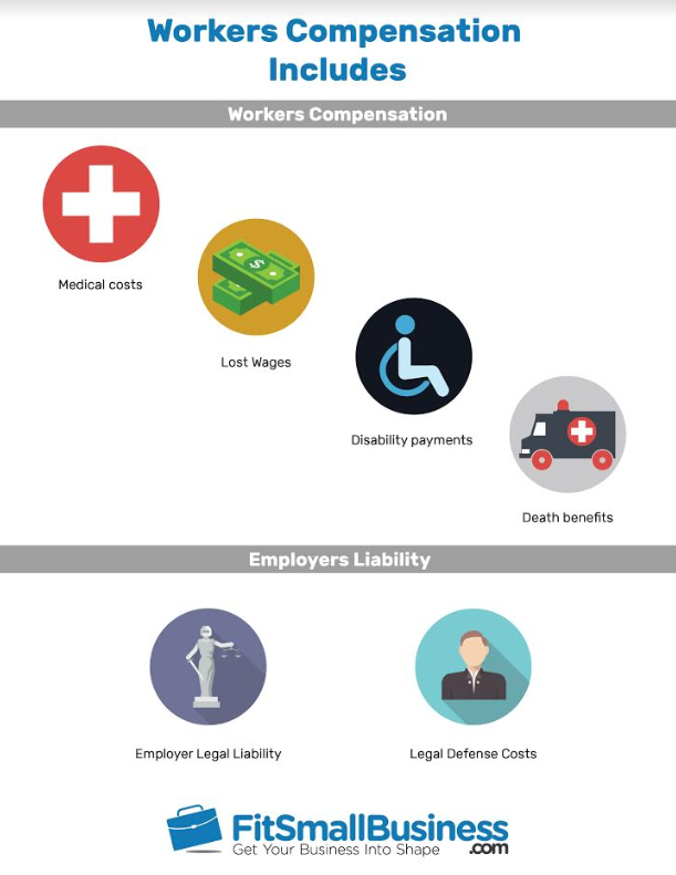 Workers Compensation Insurance: Requirements, Cost & Providers