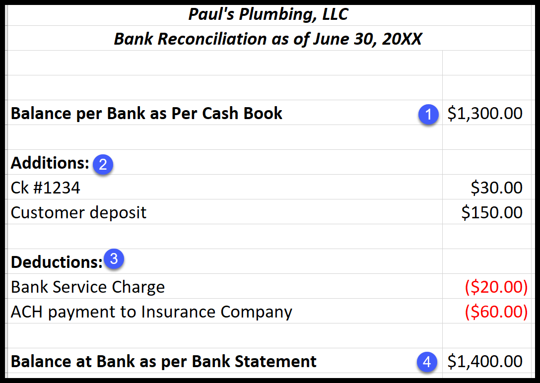bank reconciliation what it is how it works examples