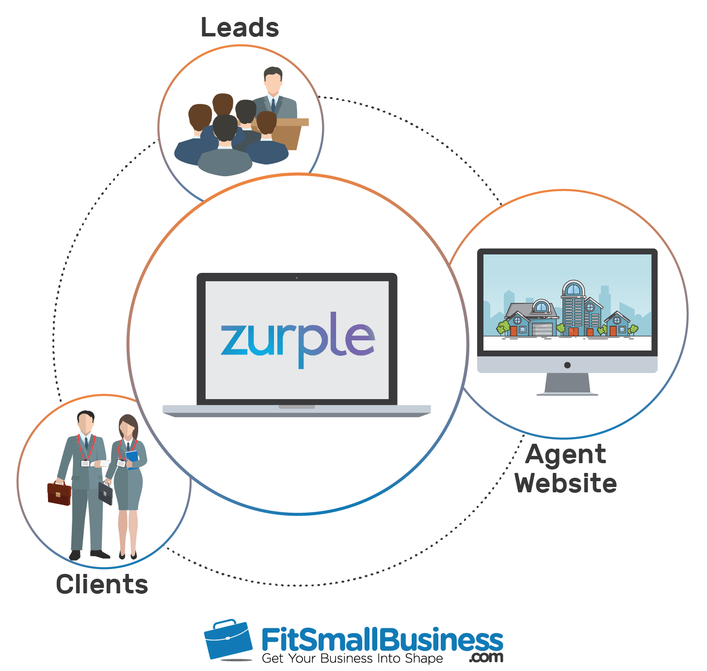 zurple pricing