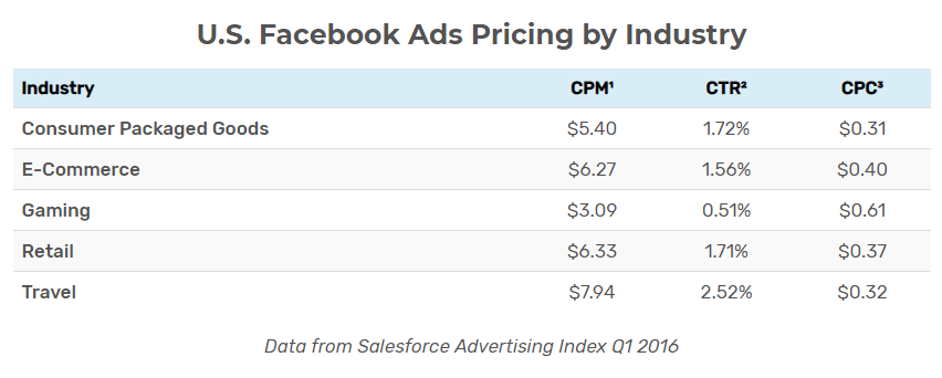 instagram ads cost