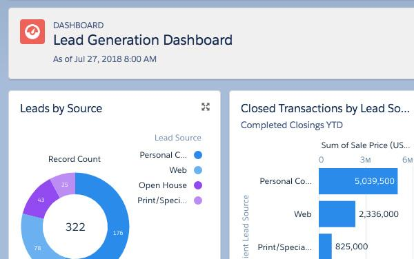 Propertybase Lead Generation Dashboard - commercial real estate crm