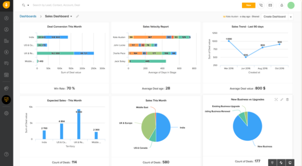 Freshsales reporting dashboard - commercial real estate crm