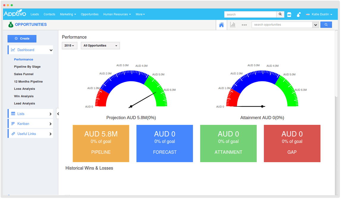 Apptivo Sales Performance dashboard - commercial real estate crm