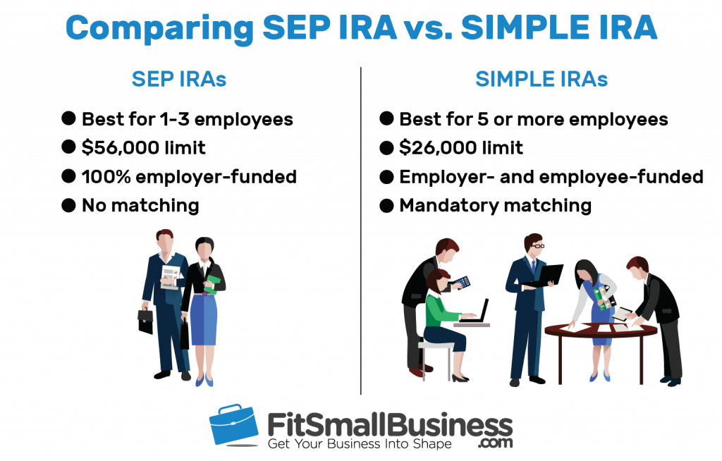 SEP IRA vs SIMPLE IRA: How to Choose the Right Plan 2018