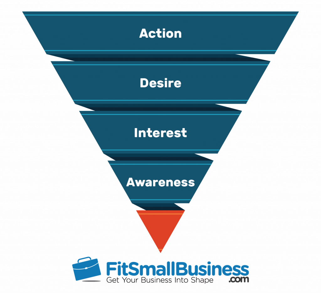Image - Funnel Analysis Funnel