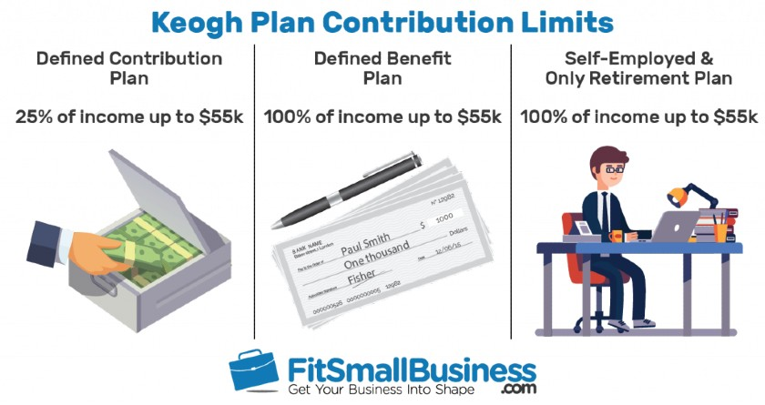 Keogh Plan Contribution Limits