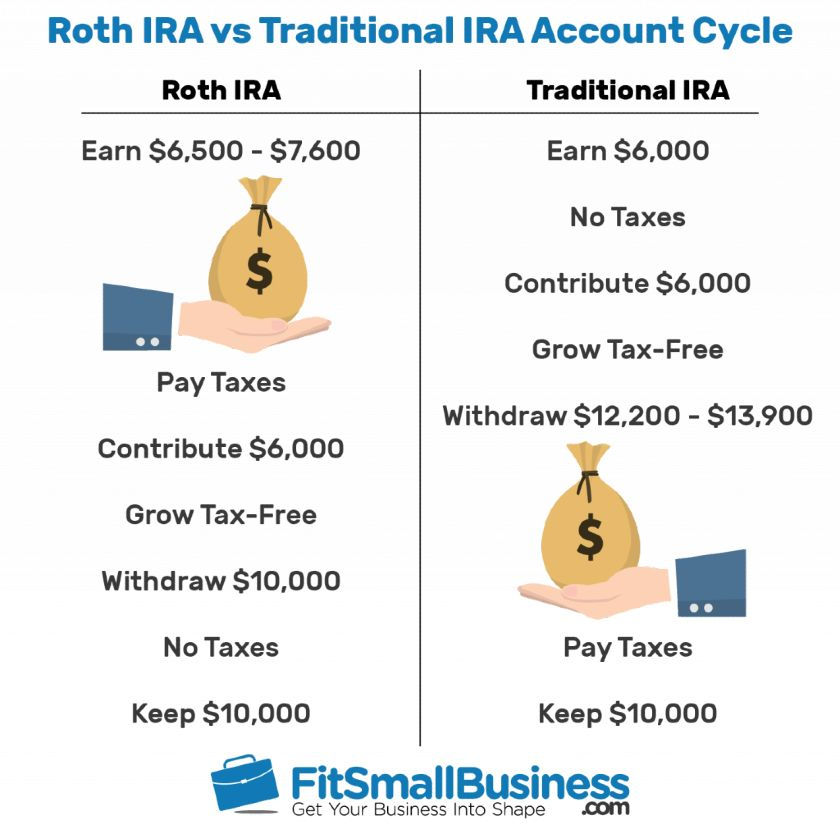 Roth IRA vs Traditional IRA Account Cycle