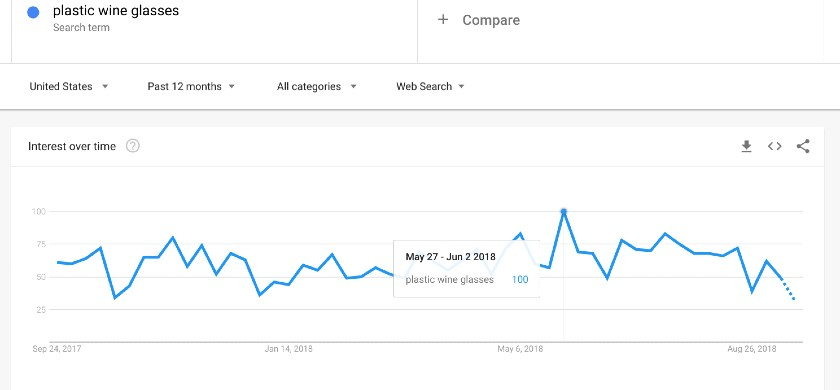 Screenshot of Google Trends Plastic Wine Glasses Search Term