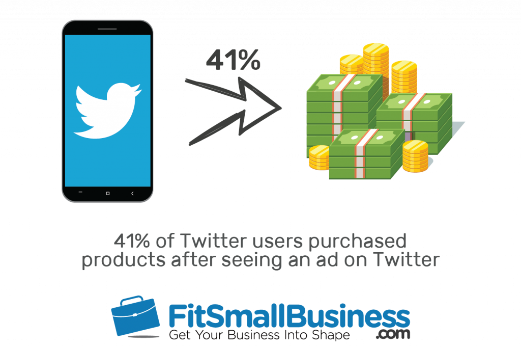 An arrow going from a mobile device to Twitter, showing that Twitter generates more revenue