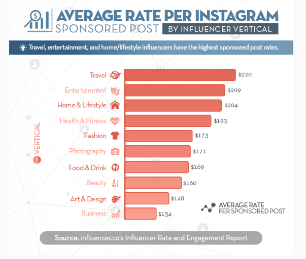 Average Rate Per Instagram Influencer Post by Vertical - instagram influencer marketing
