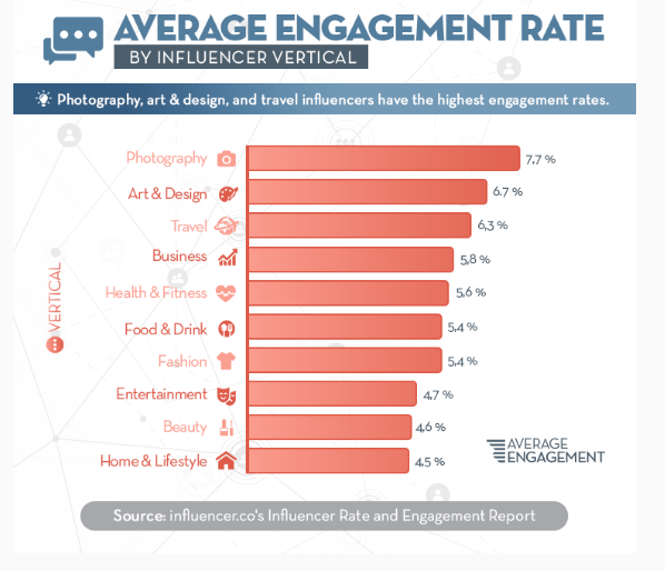 Average Engagement Rate by Influencer Vertical - instagram influencer marketing