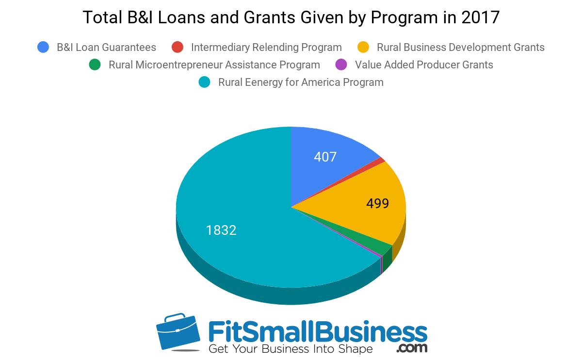 USDA Rural Development - USDA Business Loans