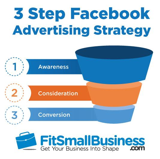 Illustration of the 3-step Facebook Advertising strategy funnel