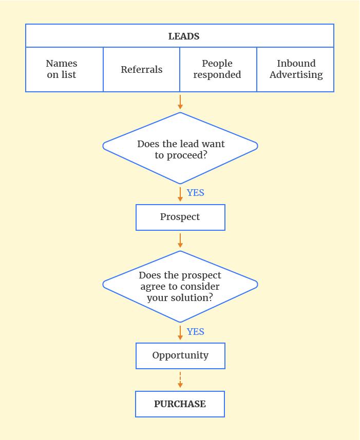 leadfuze - crm strategy