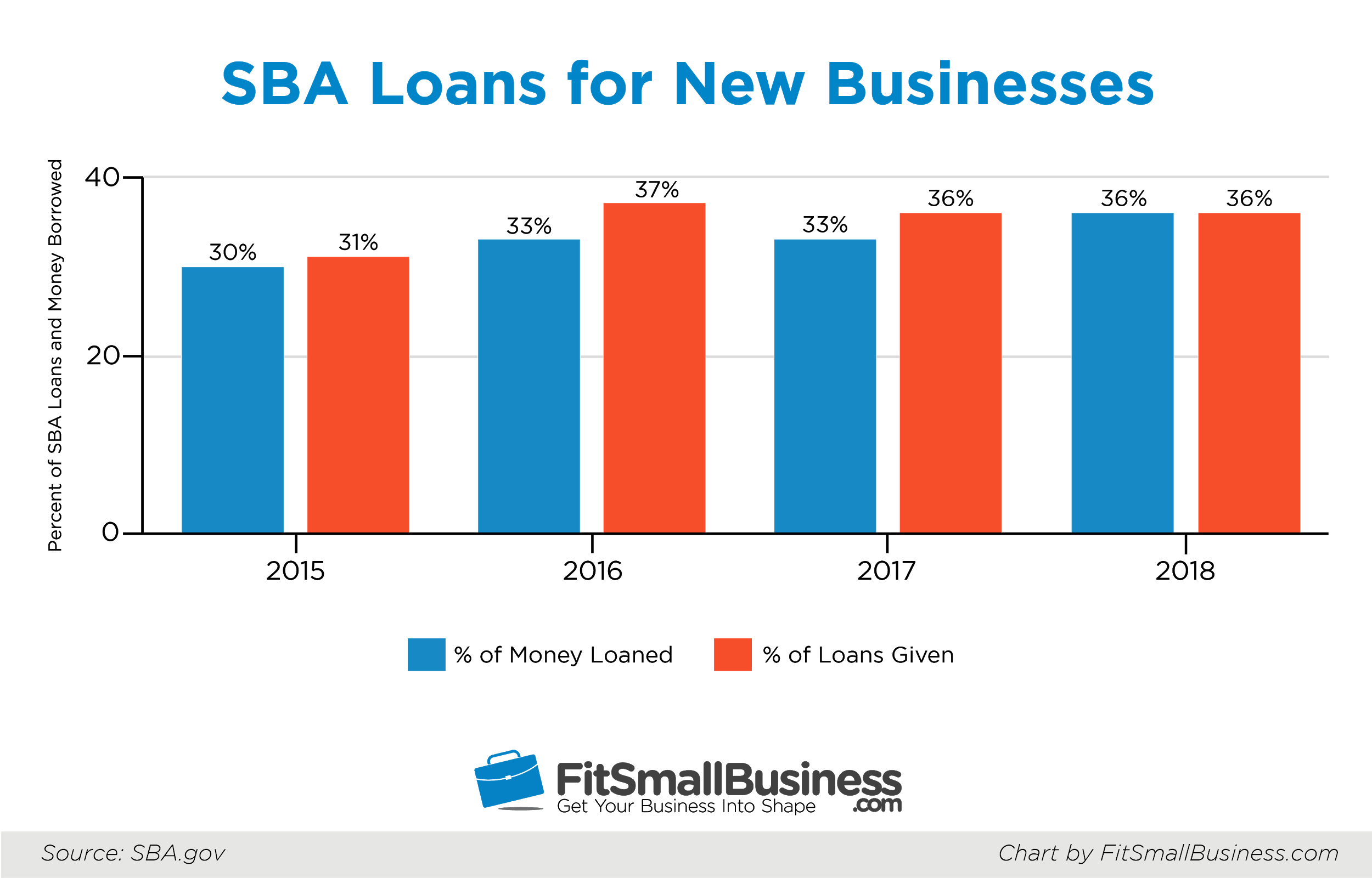 How to Apply for an SBA Loan in 4 Easy Steps