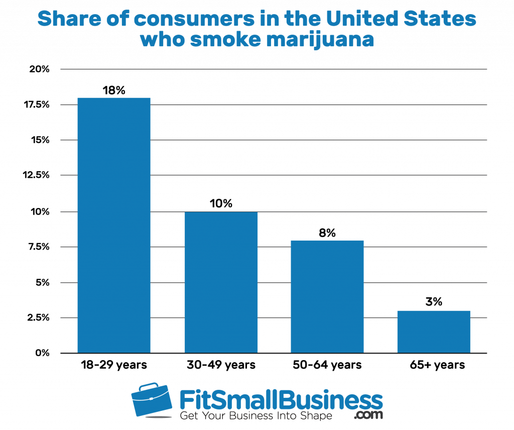 Bar graph showing the share of consumers in the United States who smoke marijuana