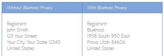 Domain Registration page with Bluehost