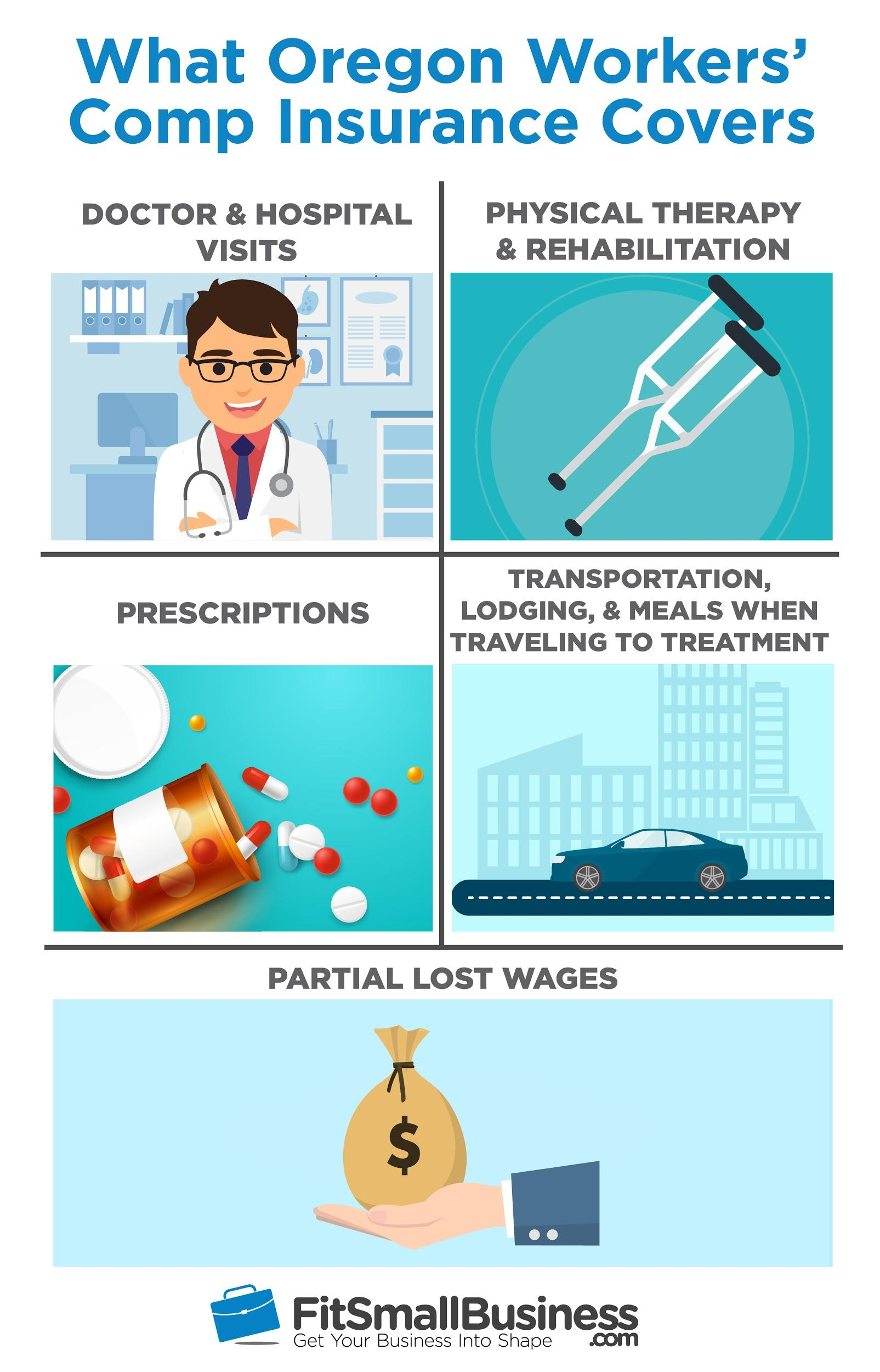 infographic displaying doctor, prescription pills, walking canes, transportation, and money bag