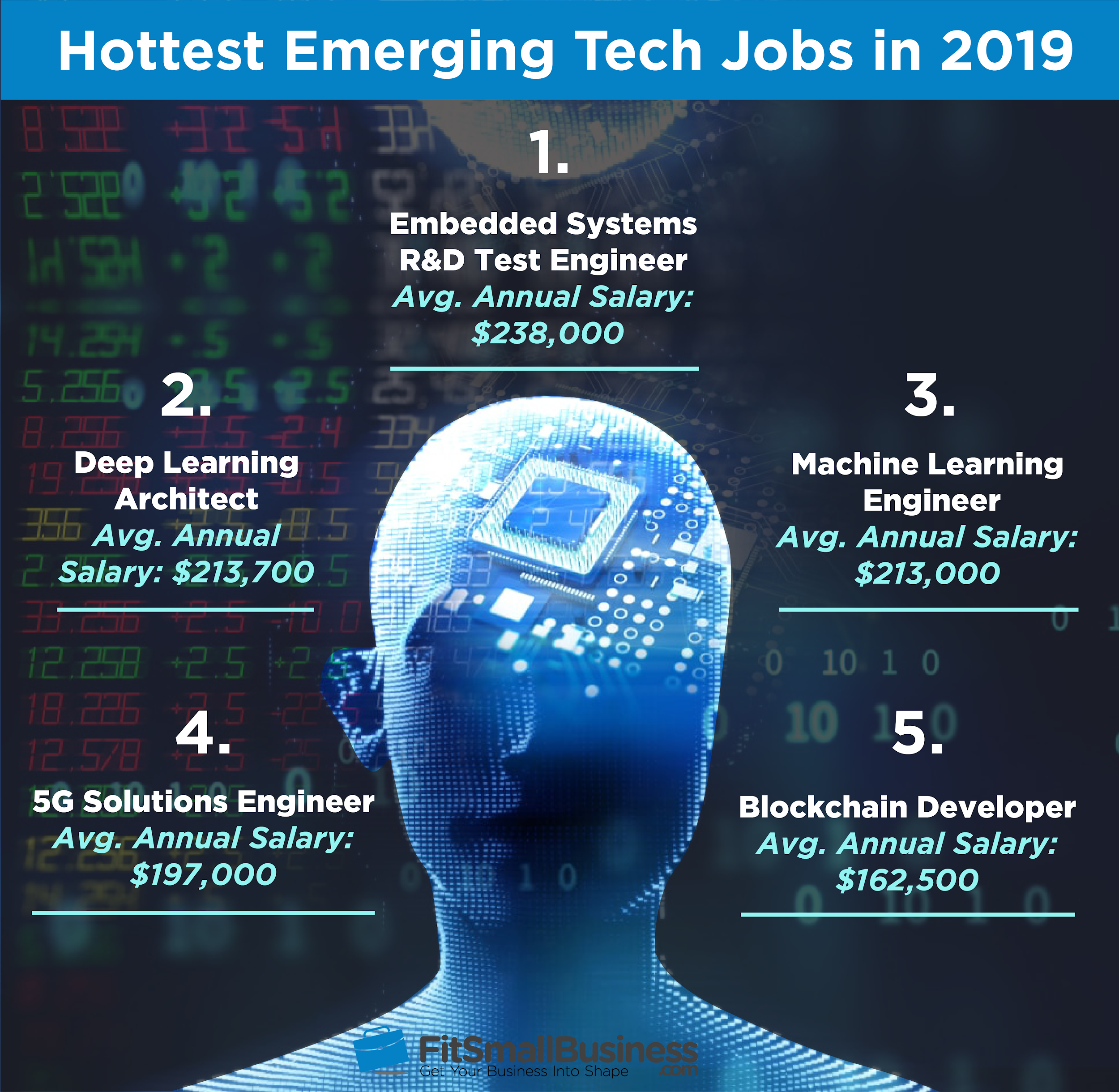 15 Hottest Emerging Tech Jobs in 2019