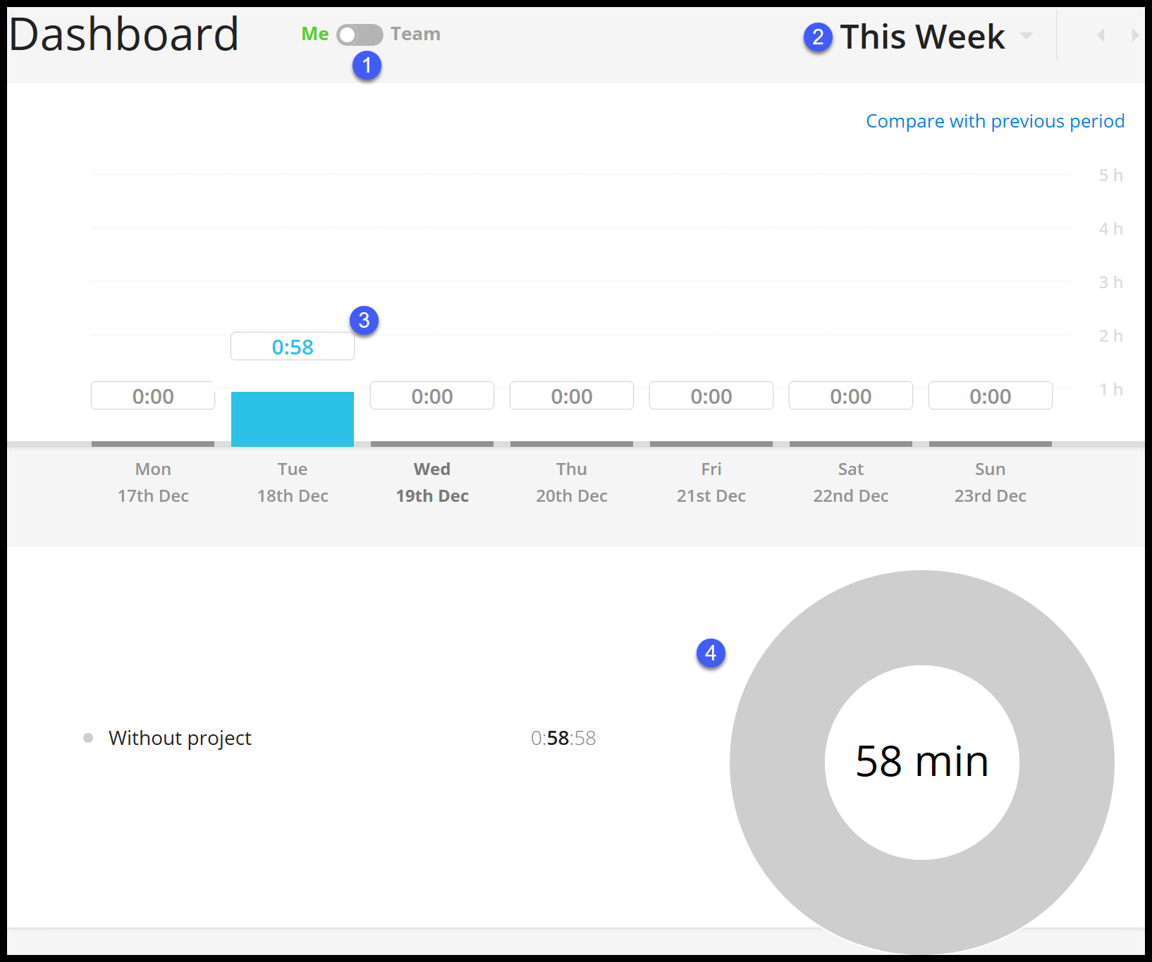 Toggl Time Tracking Dashboard