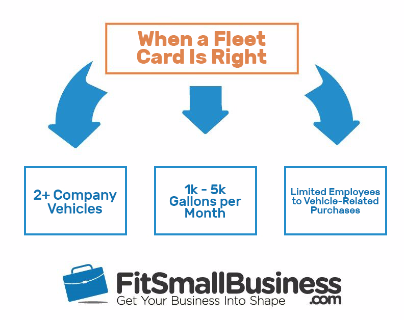 Diagram of different ways to use a fleet card