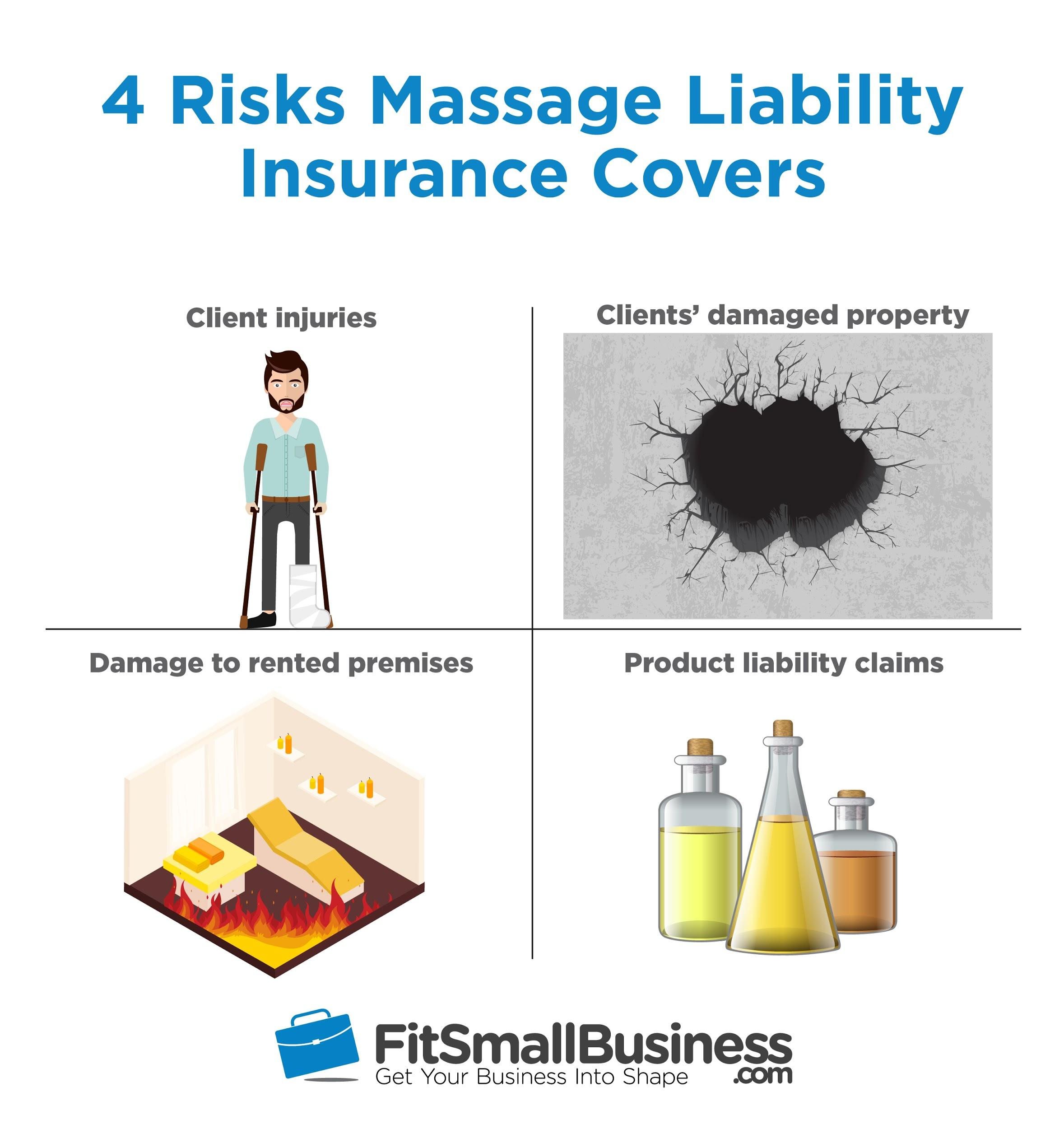 Infographic for 4 types of risks covered by massage liability insurance