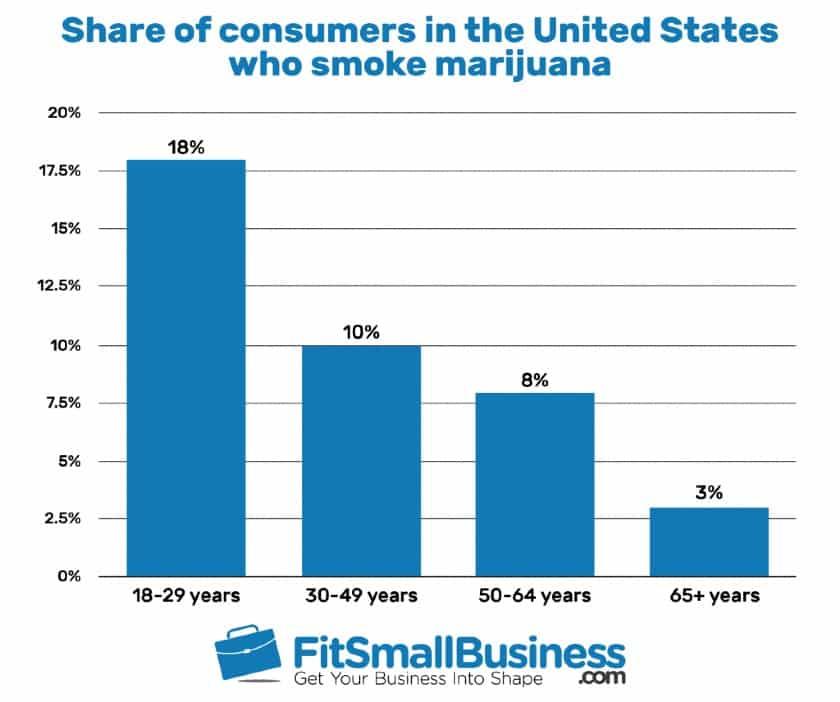 Share of Consumers in the United States Who Smoke Marijuana