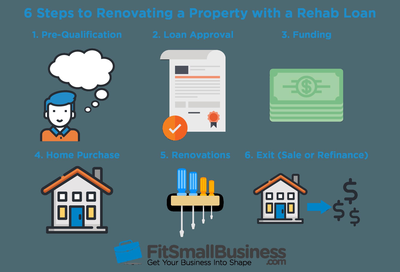 rehab loan