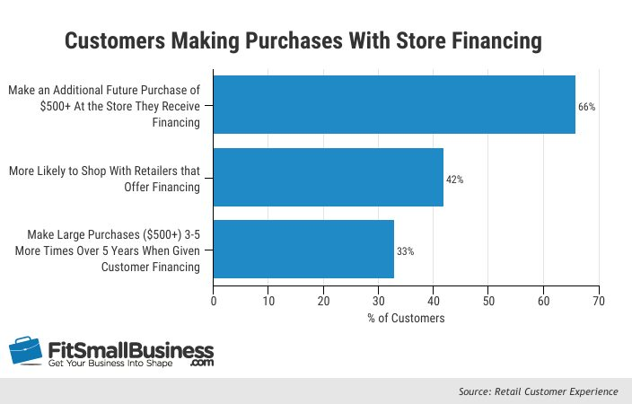 How to Offer Customer Financing: In-house Financing Without