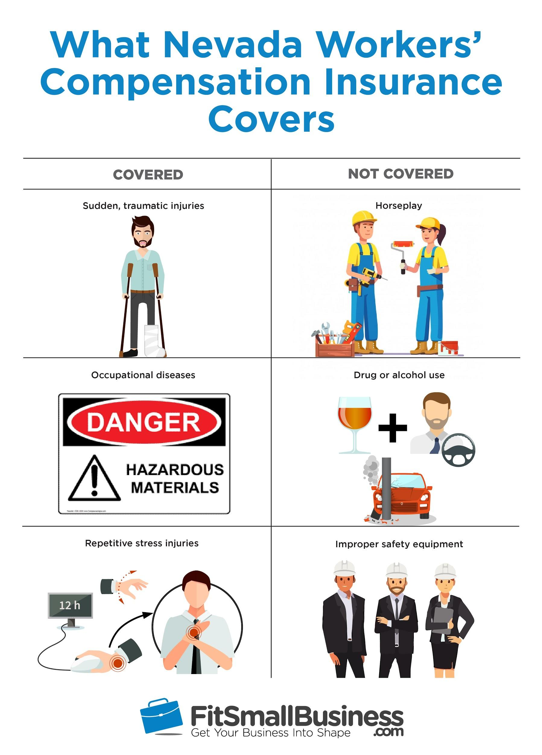 Infographic on nevada workers compensation insurance split into 6 sections